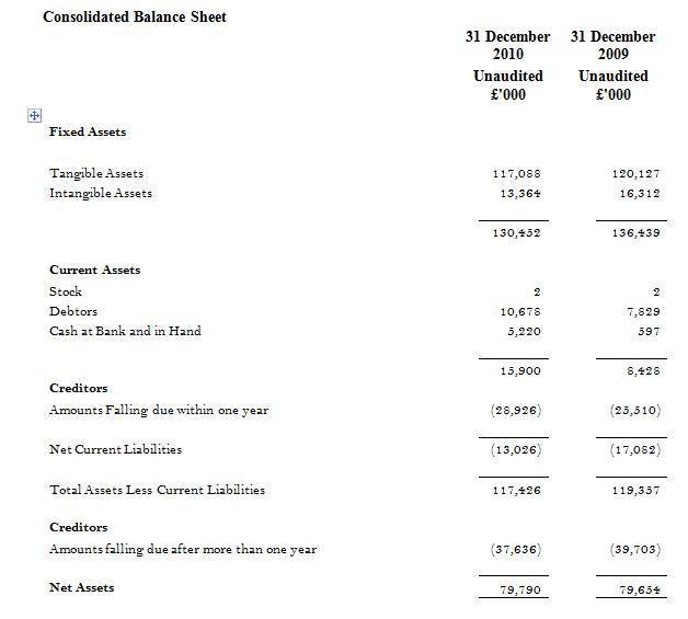 Rangers' balance sheet